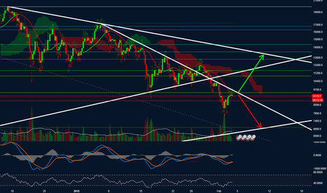 BTCUSD: Bitcoin - What's Next?