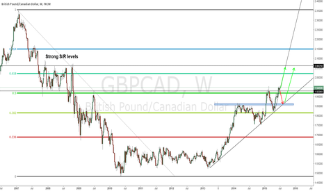 GBPCAD: GBPCAD MONTHLY OUTLOOK