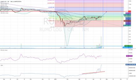 RUMO3: RUMO3 perspective