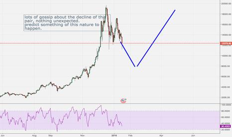 BTCUSD: Bitcoin price action
