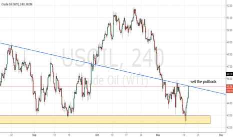 USOIL: Sell the pullback