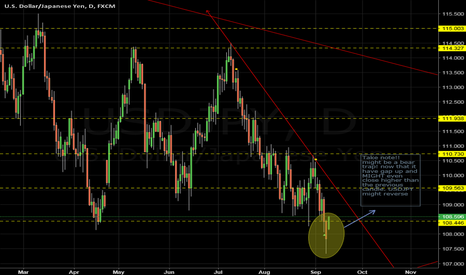 USDJPY: USDJPY BEAR TRAP??? wait for candle to close to confirm!!