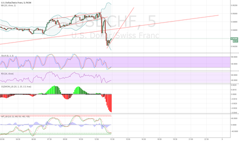 USDCHF: going long here