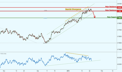 AUDUSD: AUDUSD starting to reverse nicely, watch break of major support