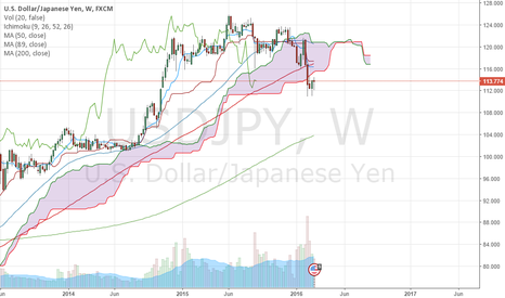 USDJPY: Japan needs to sell stuff.