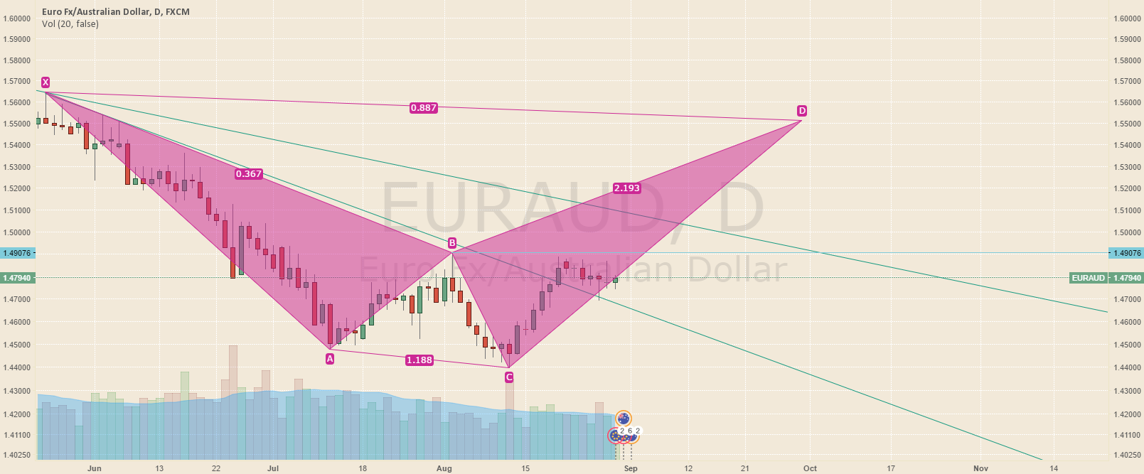 Long Term Buy EURAUD