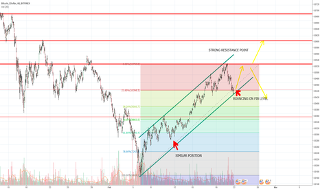 BTCUSD: BTC Update. Support has dropped, but ascension may remain.