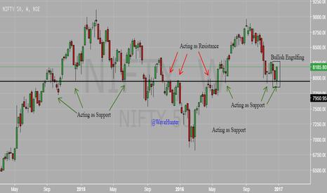 NIFTY: NIFTY Bullish Engulfing in Weekly near key support level