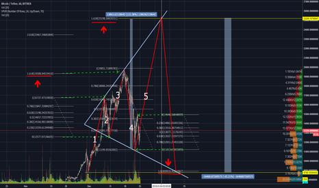 BTCUSDT: Expanding Triangle.