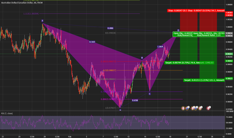 AUDCAD: Advanced bat pattern AUD/CAD 1hr chart