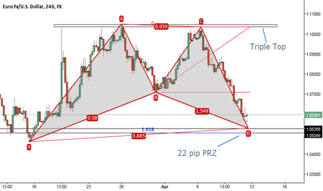 EURUSD: Bat or Triple Top. How would you play it