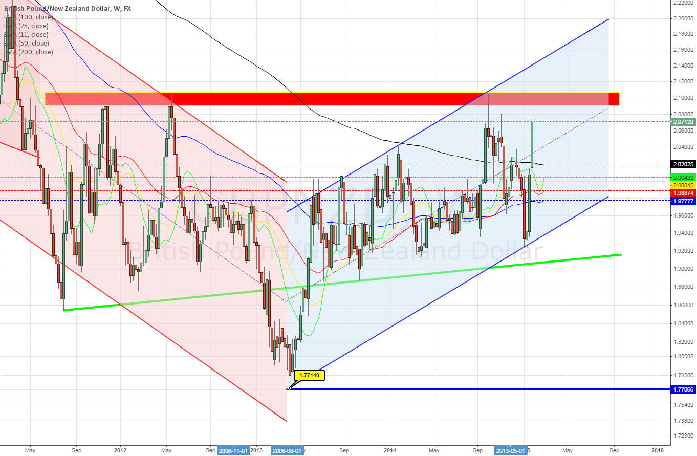 GBPNZD Weekly ~