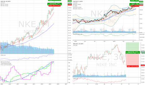 NKE: Long NKE on relative strength during recent market weakness