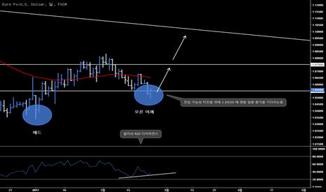 EURUSD: [번] 유로달러 (EURUSD) - 일일 전망