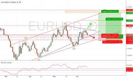 EURUSD: EURODOLLAR update