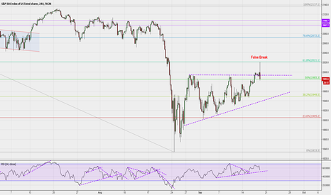 SPX500: False breakout on SP500