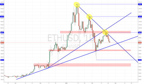 ETHUSD: Lower lows for Ethereum?