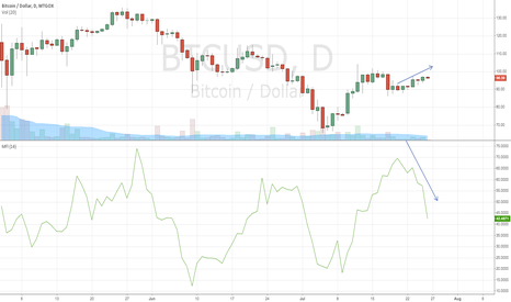 BTCUSD: Price Drop Alert - Money Flow Divergence