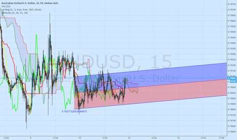 AUDUSD: LOOKING TO GO LONG ON $AUDUSD AFTER CONFIRMED BUY SIGNAL