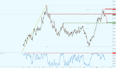 XAUUSD: Gold on pullback resistance, potential bearish setup!