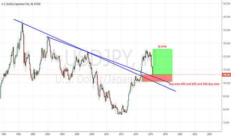 USDJPY: long alarm