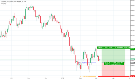 DXY: 2618 on Daily