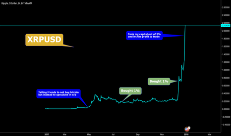XRPUSD: THIS COULD BE YOUR SMARTEST BET ON CRYPTO CURRENCY $0.21 to $20