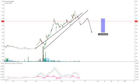 OIBR.C: OIBR.C BREAKING THE UPTREND?