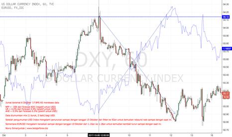 DXY: Pergerakan USD Index & EURUSD Saat NFP Oktober 2017