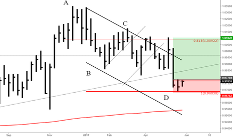 USDCHF: USDCHF BOUNCE OFF OF SYMMETRY