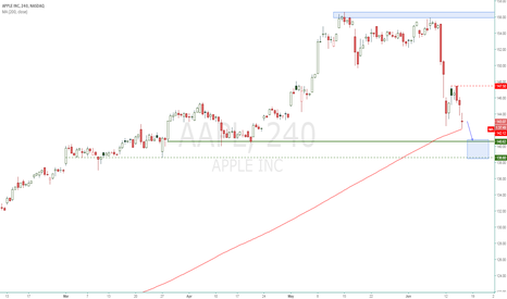 AAPL: Apple - Continuation of the correction movement