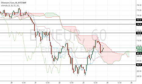 ETHEUR: ETH/EUR  keylevels to watch in 1-hour timeframe : shortterm inv.