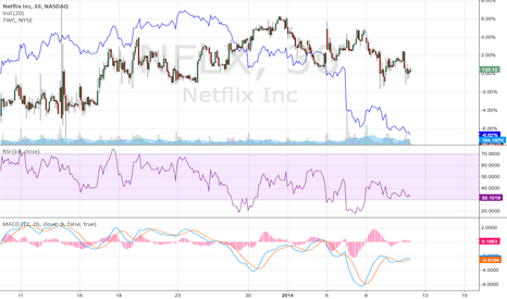 NFLX: The TWC and NFLX argument....