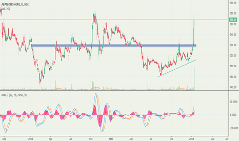 ABAN: ABAN offshore breakout