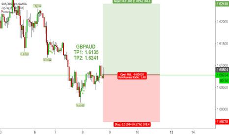 GBPAUD: GBPAUD Technical Analysis