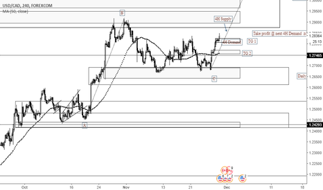 USDCAD: Possible AB=CD