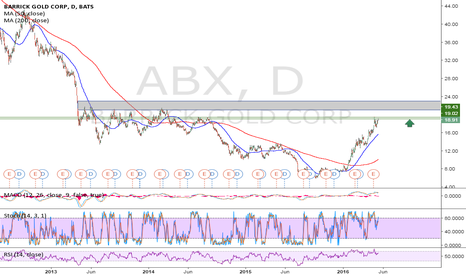 ABX: ABX daily - long