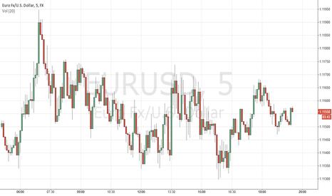 EURUSD: Eur/Usd News Event