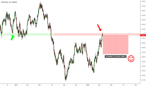 USDCAD: USDCAD short off an old now broken demand zone