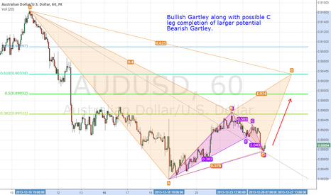 AUDUSD: $AUDUSD Bullish Gartley trigger on 60min