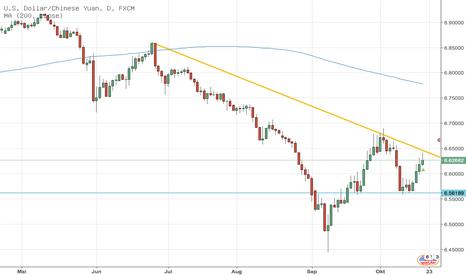 USDCNH: USD/CNH - Wann platzt die nächste Schuldenblase?