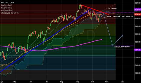 NIFTY: Descending Wedge. Long term trend line break.