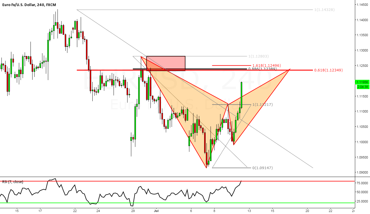 EURUSD: Potential Bearish Bat Pattern