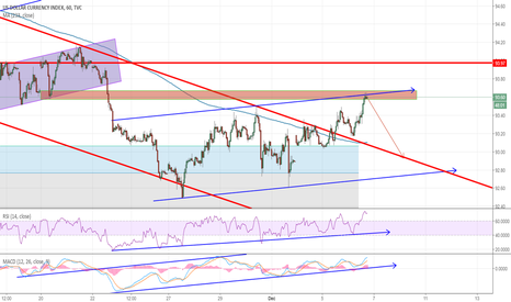 DXY: USDollar Index  Reached a selling area with weak move