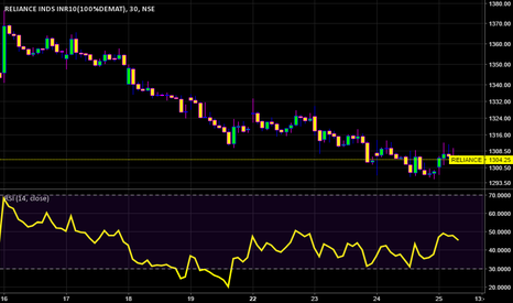 RELIANCE: reliance long with shiv