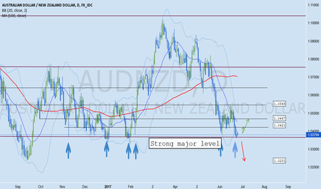 AUDNZD: AUDNZD Forex Analysis June 23 - 30