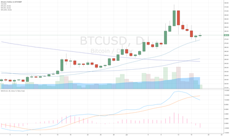 BTCUSD: Bitcoin $BTC bouncing off 20MA (DAILY)