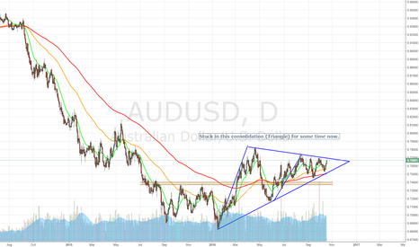 AUDUSD: The Short Trade might never come?