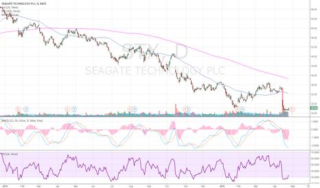 STX: Buy some Seagate