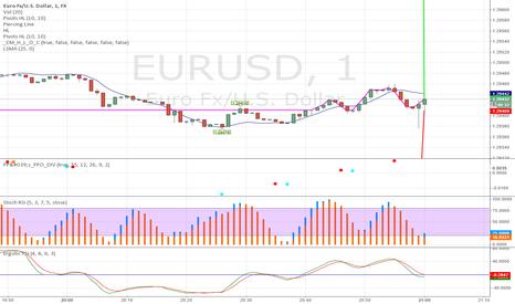 EURUSD: 1 Minute Trading Strategy for Binary Options [Trade Short 60sec]